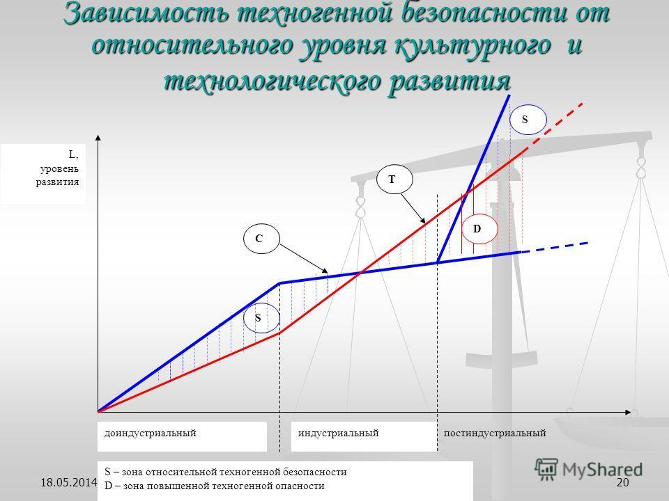 ivanov@presidium.ras.ru20 Зависимость техногенной безопасности от относительного уровня культурного и технологического развития L, уровень развития S S C T S – зона относительной техногенной безопасности D – зона повышенной техногенной опасности D до