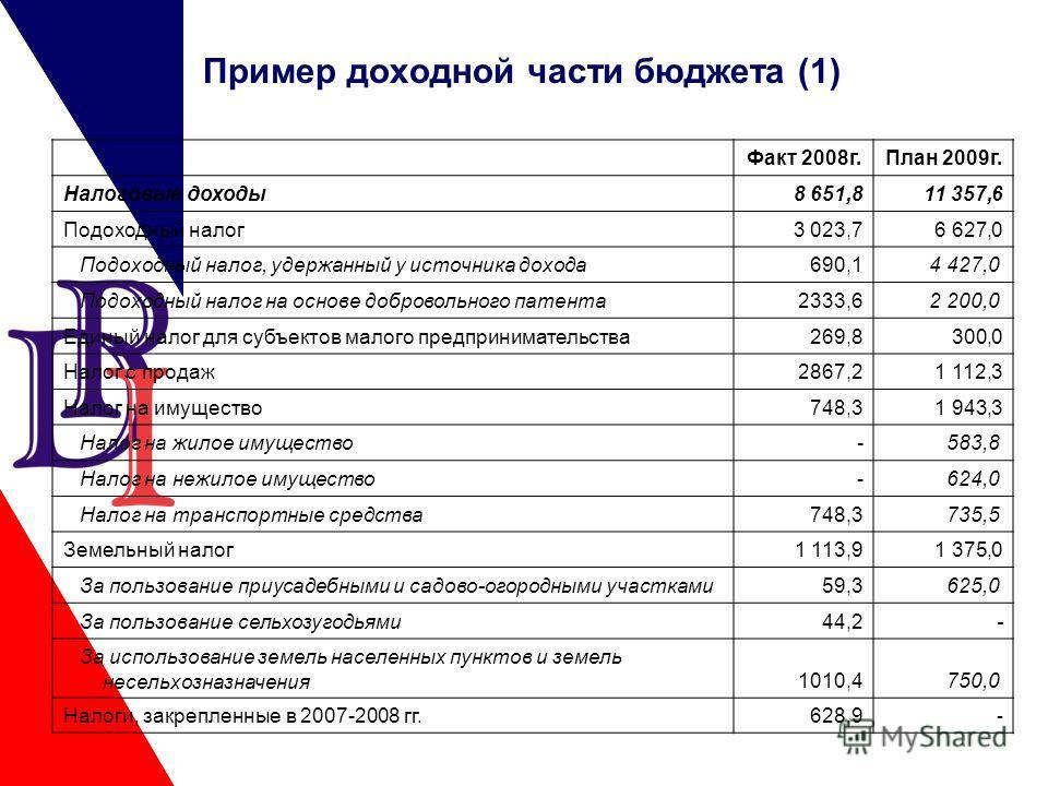 Пример доходной части бюджета (1) Факт 2008г.План 2009г. Налоговые доходы8 651,8 11 357,6 Подоходный налог3 023,7 6 627,0 Подоходный налог, удержанный у источника дохода690,1 4 427,0 Подоходный налог на основе добровольного патента2333,6 2 200,0 Един