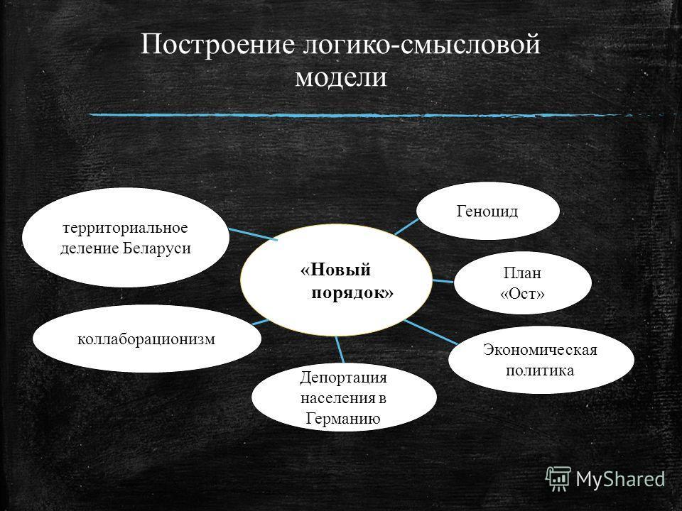 Построение логико-смысловой модели «Новый порядок» Геноцид План «Ост» территориальное деление Беларуси коллаборационизм Экономическая политика Депортация населения в Германию