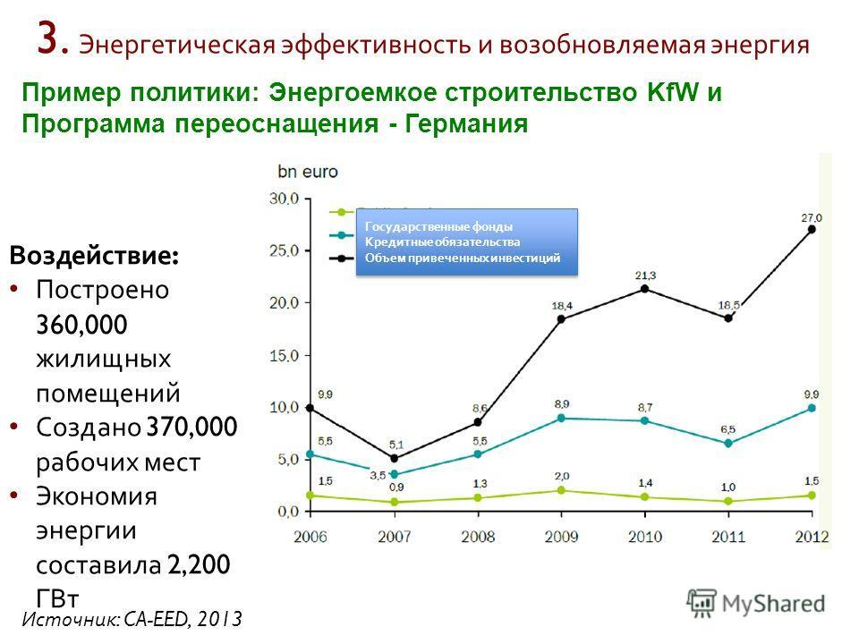 Пример политики: Энергоемкое строительство KfW и Программа переоснащения - Германия Воздействие : Построено 360,000 жилищных помещений Создано 370,000 рабочих мест Экономия энергии составила 2,200 ГВт Источник : CA-EED, 2013 Государственные фонды Кре