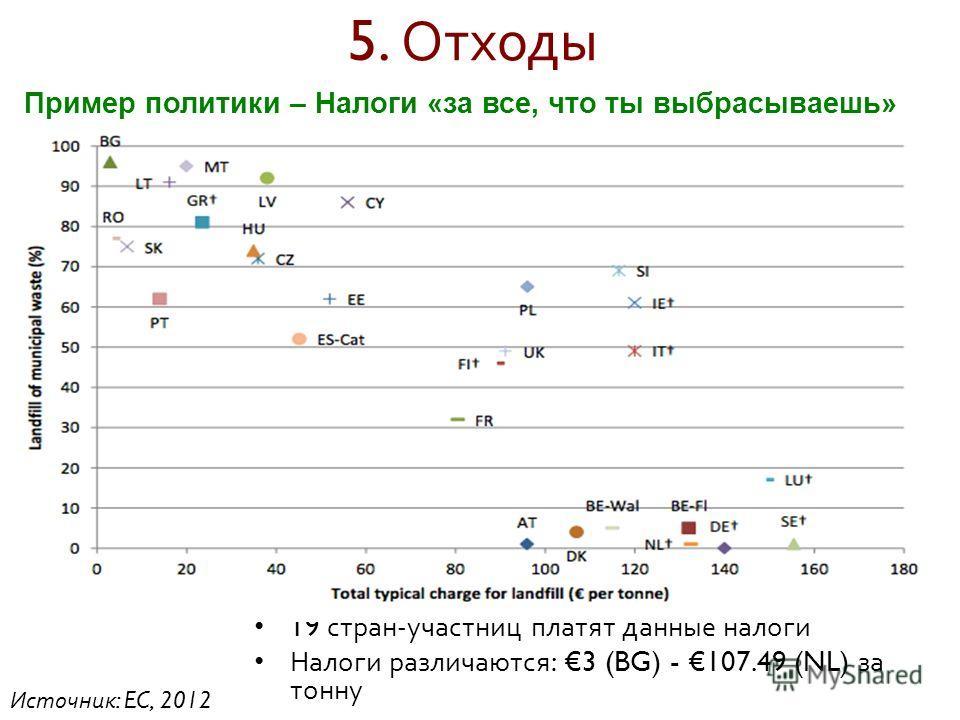 5. Отходы 19 стран - участниц платят данные налоги Налоги различаются : 3 (BG) - 107.49 (NL) за тонну Пример политики – Налоги «за все, что ты выбрасываешь» Источник : EC, 2012