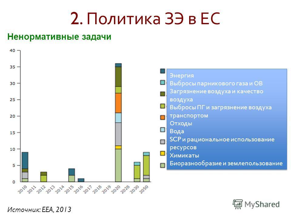 2. Политика ЗЭ в ЕС Источник : EEA, 2013 Ненормативные задачи Энергия Выбросы парникового газа и ОВ Загрязнение воздуха и качество воздуха Выбросы ПГ и загрязнение воздуха транспортом Отходы Вода SCP и рациональное использование ресурсов Химикаты Био