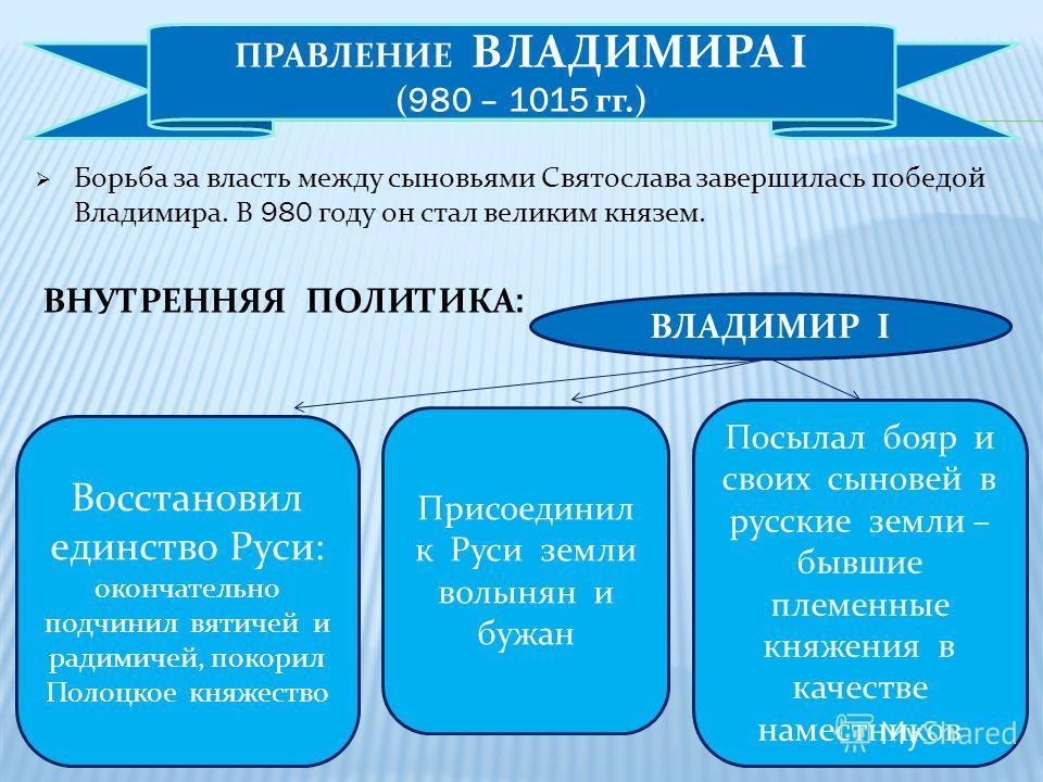 Владимир вернулся на Русь через два года. Восстановив свою власть в Новгороде, он двинулся на Киев. В ходе этой войны Владимир одержал победу над полоцким князем Рогволдом. Князь и его сыновья были убиты, а его дочь Рогнеда против своей воли стала же
