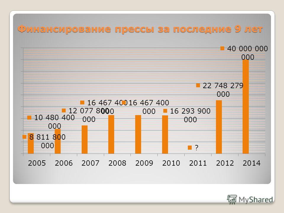 Финансирование прессы за последние 9 лет