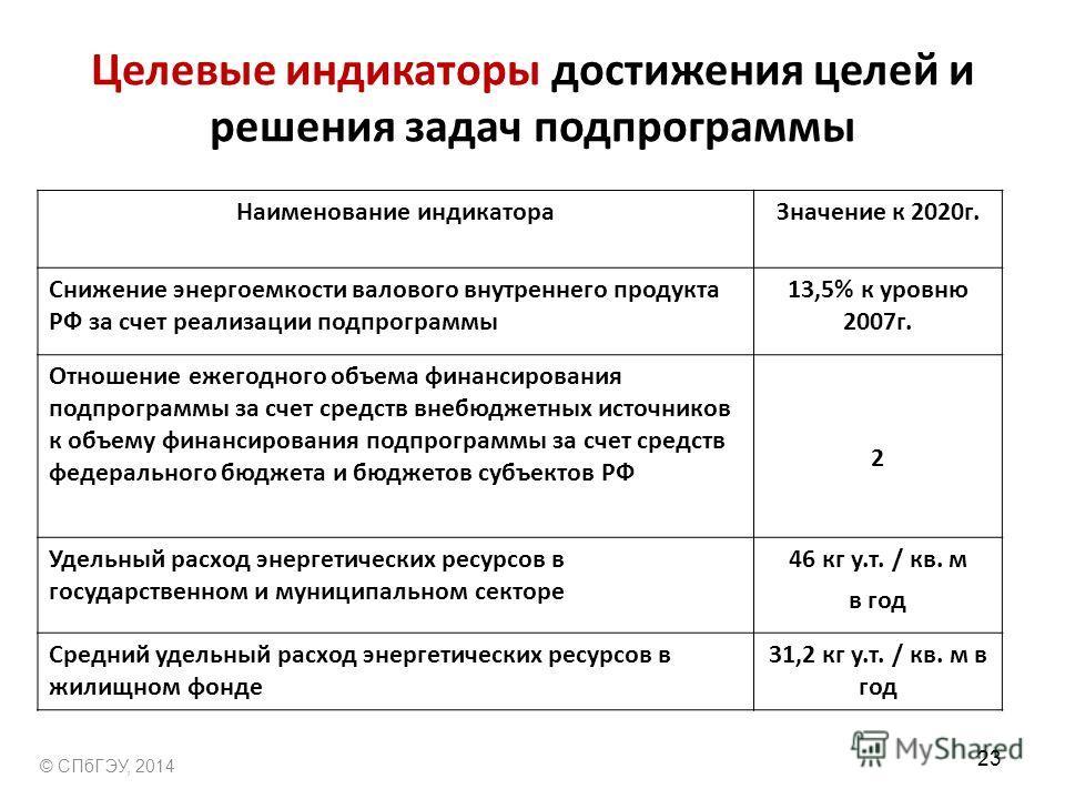 Целевые индикаторы достижения целей и решения задач подпрограммы Наименование индикатораЗначение к 2020г. Снижение энергоемкости валового внутреннего продукта РФ за счет реализации подпрограммы 13,5% к уровню 2007г. Отношение ежегодного объема финанс