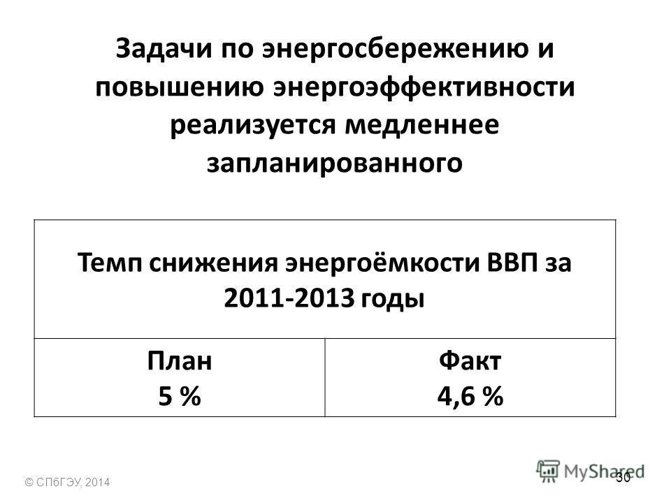 Задачи по энергосбережению и повышению энергоэффективности реализуется медленнее запланированного Темп снижения энергоёмкости ВВП за 2011-2013 годы План 5 % Факт 4,6 % © СПбГЭУ, 2014 30