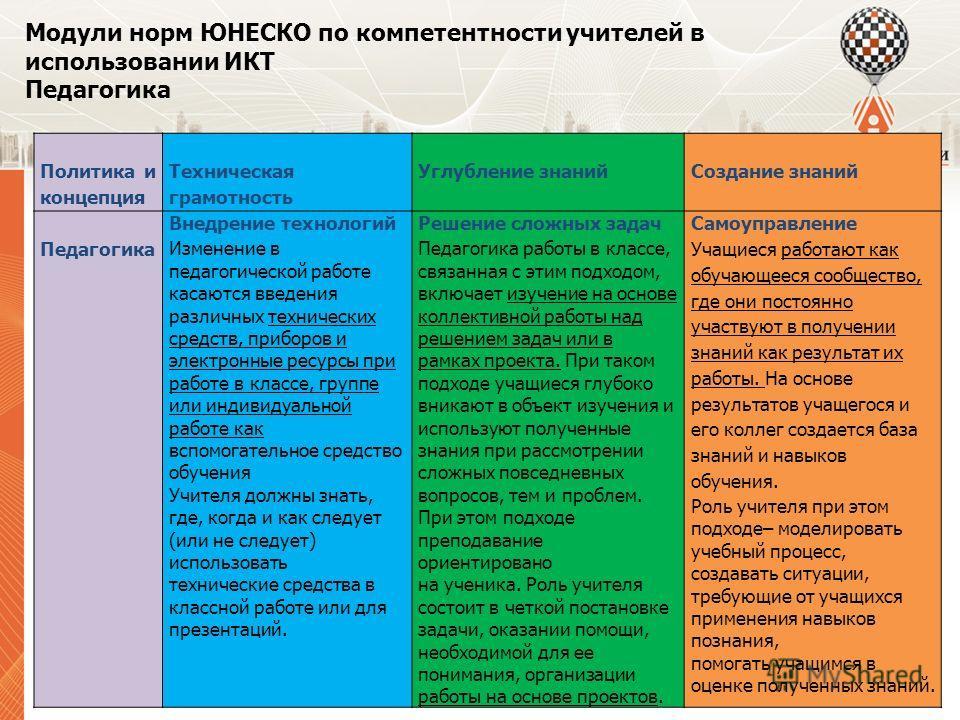 Модули норм ЮНЕСКО по компетентности учителей в использовании ИКТ Педагогика Политика и концепция Техническая грамотность Углубление знанийСоздание знаний Педагогика Внедрение технологий Изменение в педагогической работе касаются введения различных т