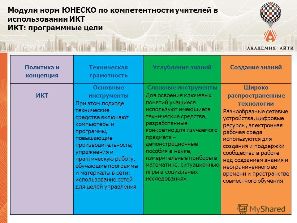 Модули норм ЮНЕСКО по компетентности учителей в использовании ИКТ ИКТ: программные цели Политика и концепция Техническая грамотность Углубление знанийСоздание знаний ИКТ Основные инструменты При этом подходе технические средства включают компьютеры и