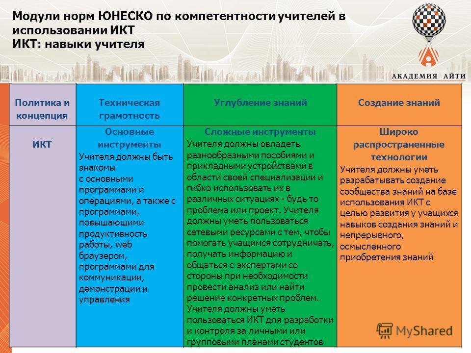 Модули норм ЮНЕСКО по компетентности учителей в использовании ИКТ ИКТ: навыки учителя Политика и концепция Техническая грамотность Углубление знанийСоздание знаний ИКТ Основные инструменты Учителя должны быть знакомы с основными программами и операци
