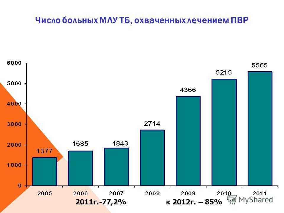 Число больных МЛУ ТБ, охваченных лечением ПВР 2011г.-77,2% к 2012г. – 85%