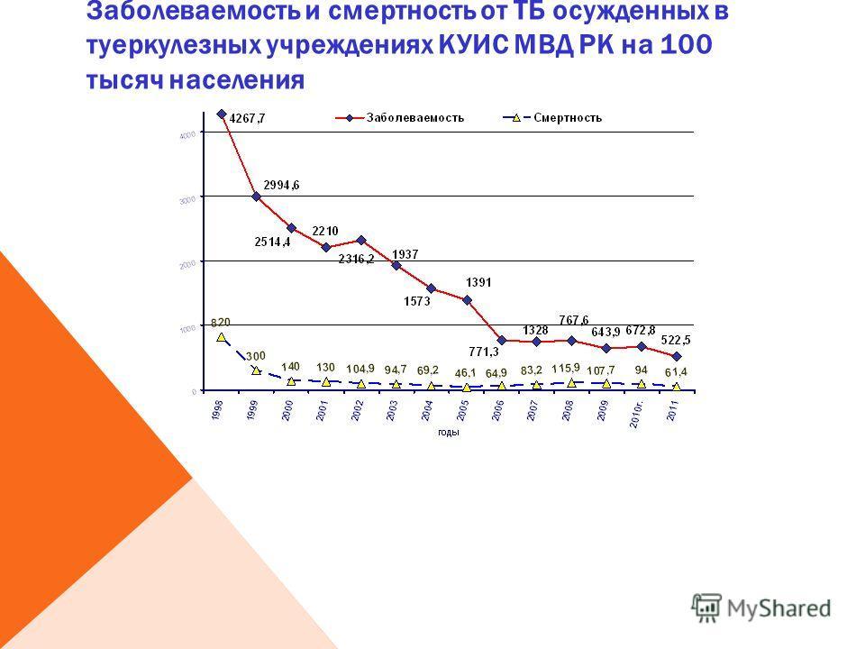 Заболеваемость и смертность от ТБ осужденных в туеркулезных учреждениях КУИС МВД РК на 100 тысяч населения