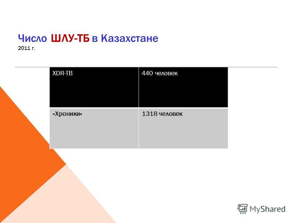 Число ШЛУ-ТБ в Казахстане 2011 г. XDR-TB440 человек «Хроники»1318 человек