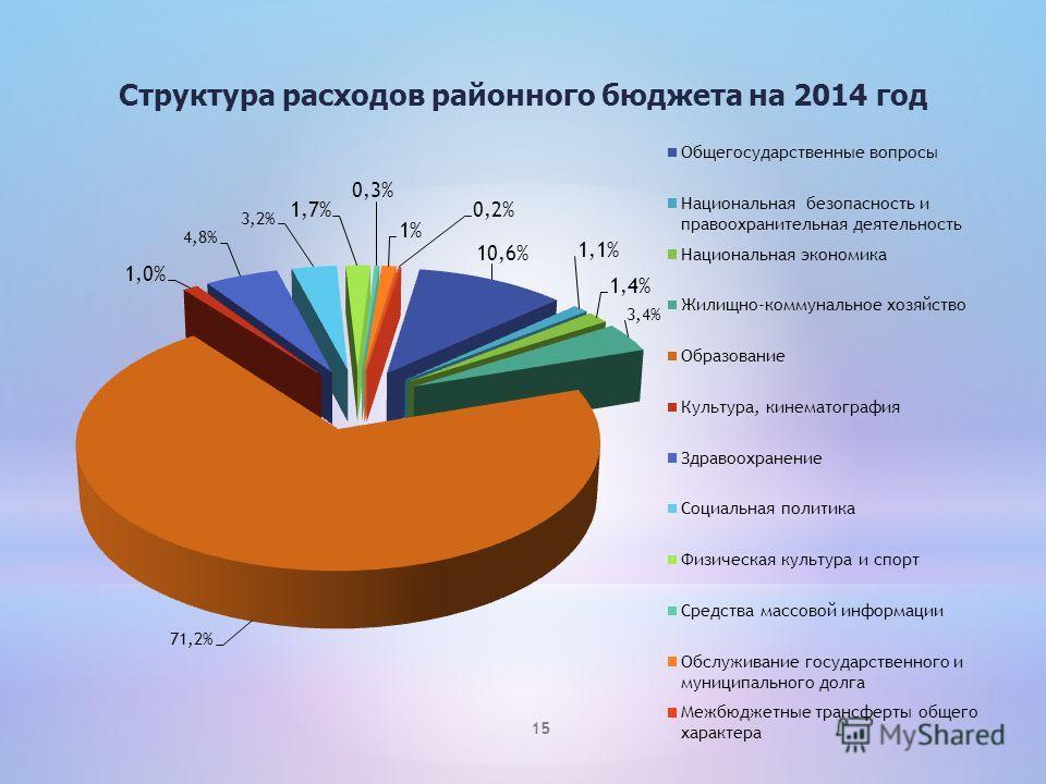 Структура расходов районного бюджета на 2014 год 15