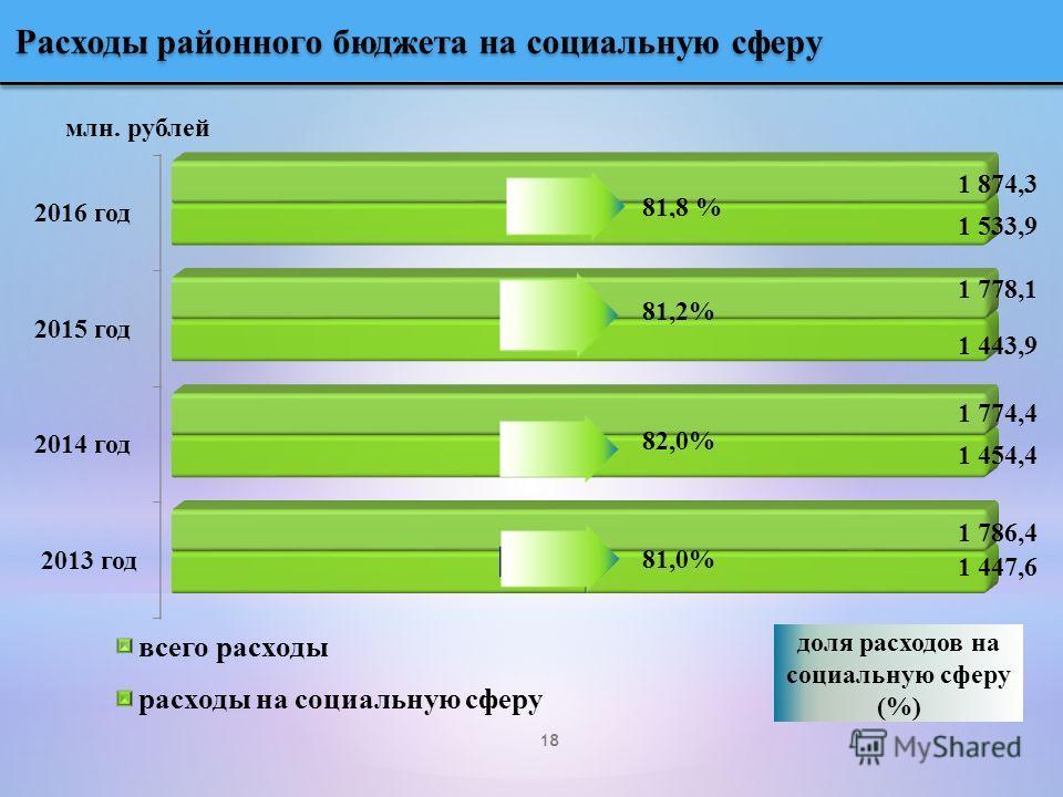 млн. рублей доля расходов на социальную сферу (%) Расходы районного бюджета на социальную сферу 18