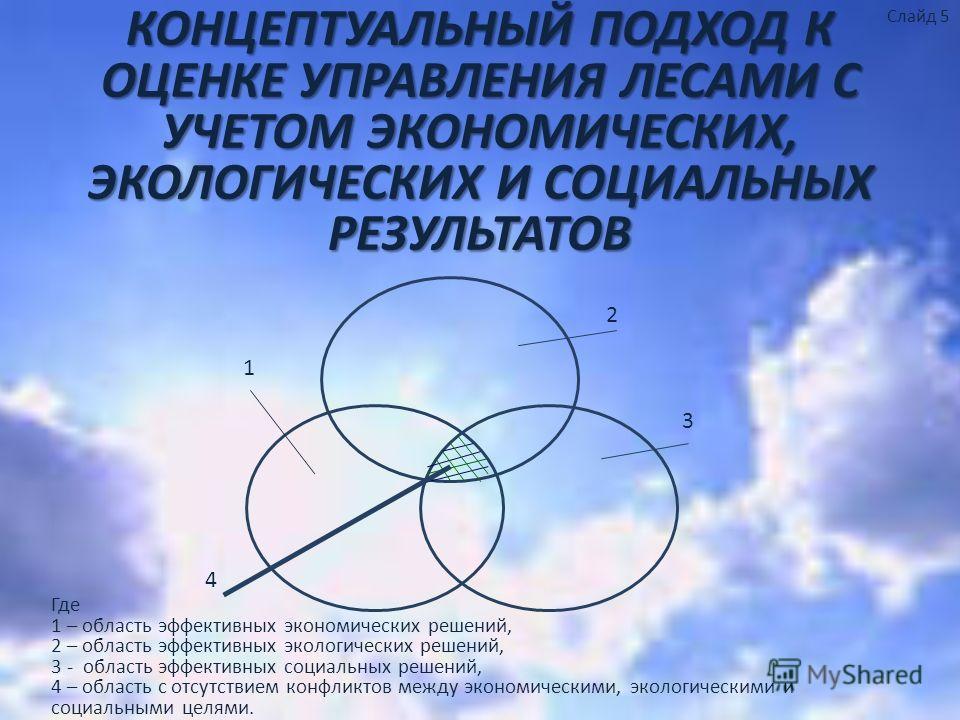 КОНЦЕПТУАЛЬНЫЙ ПОДХОД К ОЦЕНКЕ УПРАВЛЕНИЯ ЛЕСАМИ С УЧЕТОМ ЭКОНОМИЧЕСКИХ, ЭКОЛОГИЧЕСКИХ И СОЦИАЛЬНЫХ РЕЗУЛЬТАТОВ 2 1 3 4 Где 1 – область эффективных экономических решений, 2 – область эффективных экологических решений, 3 - область эффективных социальн