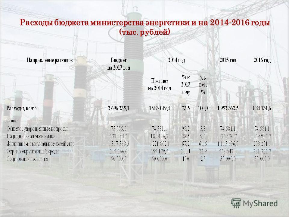 Расходы бюджета министерства энергетики и на 2014-2016 годы (тыс. рублей)