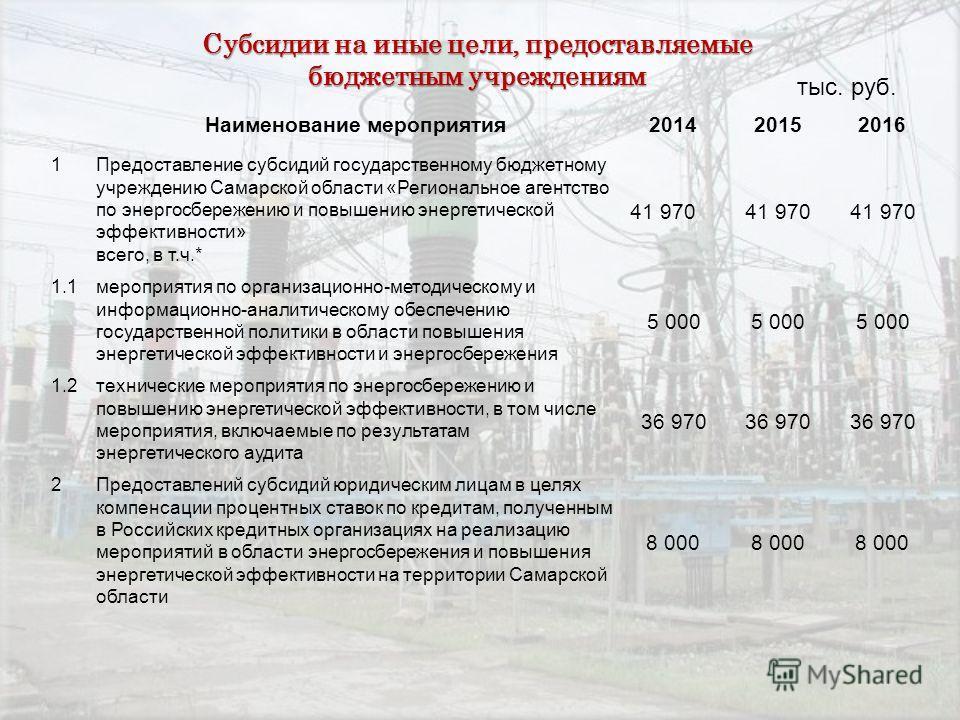 Субсидии на иные цели, предоставляемые бюджетным учреждениям Наименование мероприятия201420152016 1Предоставление субсидий государственному бюджетному учреждению Самарской области «Региональное агентство по энергосбережению и повышению энергетической