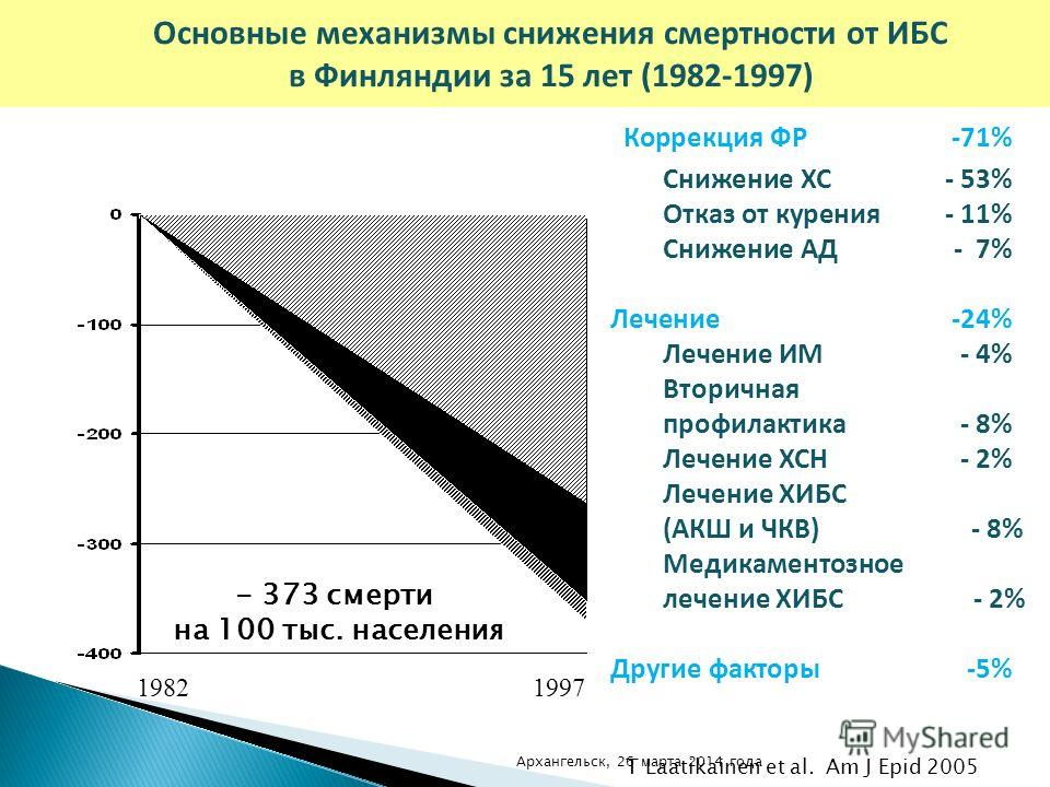 - 373 смерти на 100 тыс. населения Коррекция ФР-71% Снижение ХС- 53% Отказ от курения- 11% Снижение АД - 7% Лечение-24% Лечение ИМ- 4% Вторичная профилактика - 8% Лечение ХСН - 2% Лечение ХИБС (АКШ и ЧКВ) - 8% Медикаментозное лечение ХИБС - 2% Другие