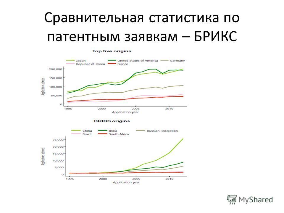Сравнительная статистика по патентным заявкам – БРИКС