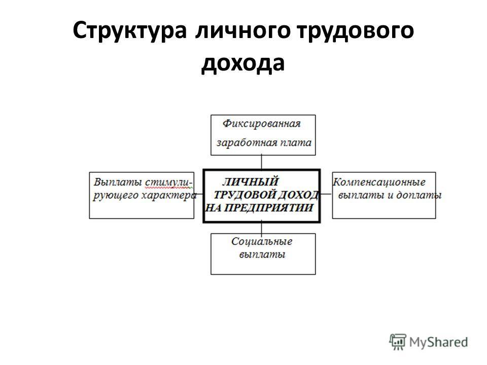 Структура личного трудового дохода