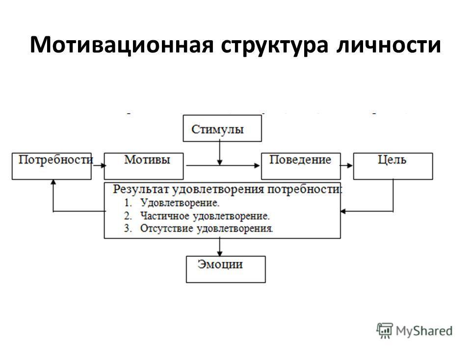 Мотивационная структура личности