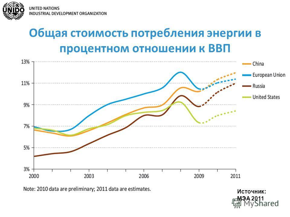 Общая стоимость потребления энергии в процентном отношении к ВВП Источник: МЭА 2011