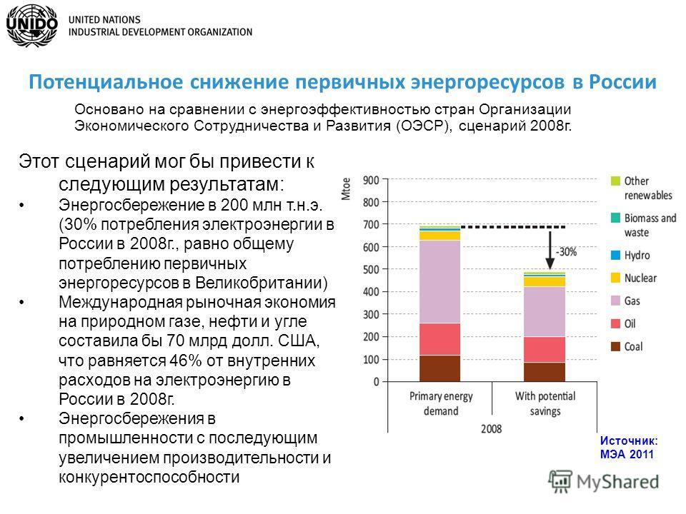 Источник: МЭА 2011 Потенциальное снижение первичных энергоресурсов в России Основано на сравнении с энергоэффективностью стран Организации Экономического Сотрудничества и Развития (ОЭСР), сценарий 2008г. Этот сценарий мог бы привести к следующим резу