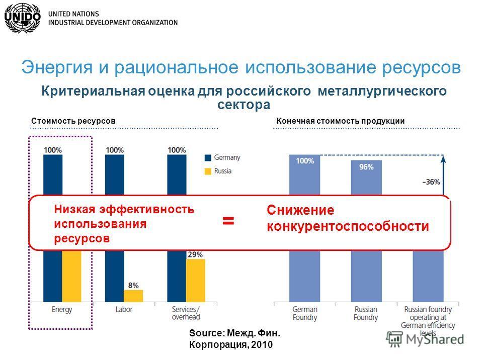 27 Source: Межд. Фин. Корпорация, 2010 Критериальная оценка для российского металлургического сектора Низкая эффективность использования ресурсов Снижение конкурентоспособности = Энергия и рациональное использование ресурсов Стоимость ресурсовКонечна