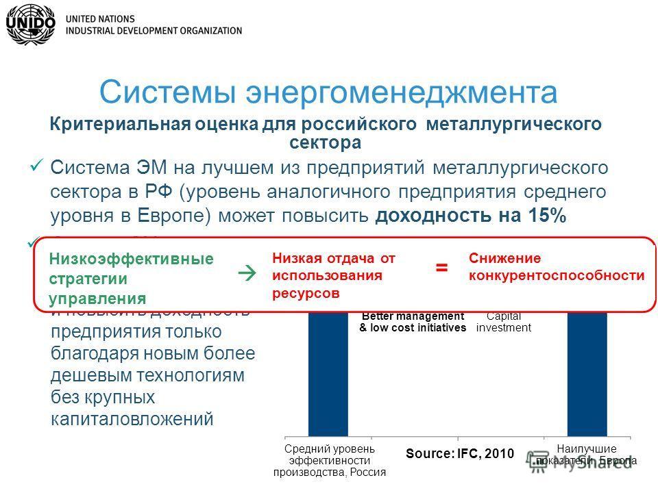 28 Система ЭМ на лучшем из предприятий металлургического сектора в РФ (уровень аналогичного предприятия среднего уровня в Европе) может повысить доходность на 15% Система ЭМ позволит вдвое сократить расходы на потребление энергии и повысить доходност
