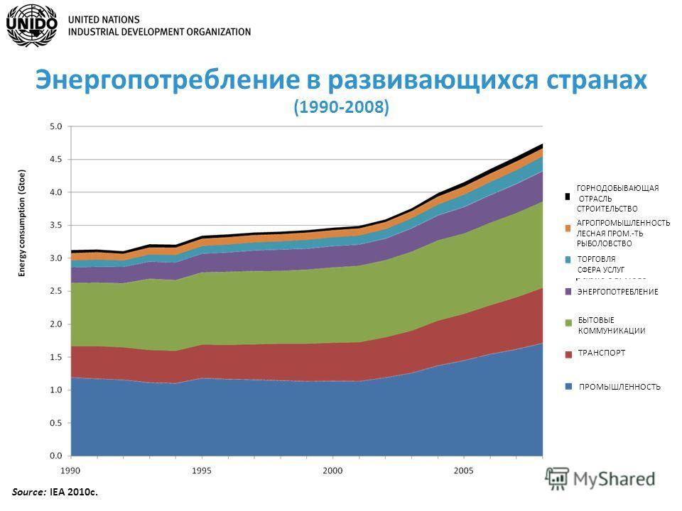 Source: IEA 2010c. Энергопотребление в развивающихся странах (1990-2008) ГОРНОДОБЫВАЮЩАЯ ОТРАСЛЬ СТРОИТЕЛЬСТВО ТОРГОВЛЯ СФЕРА УСЛУГ АГРОПРОМЫШЛЕННОСТЬ ЛЕСНАЯ ПРОМ.-ТЬ РЫБОЛОВСТВО ЭНЕРГОПОТРЕБЛЕНИЕ БЫТОВЫЕ КОММУНИКАЦИИ ТРАНСПОРТ ПРОМЫШЛЕННОСТЬ