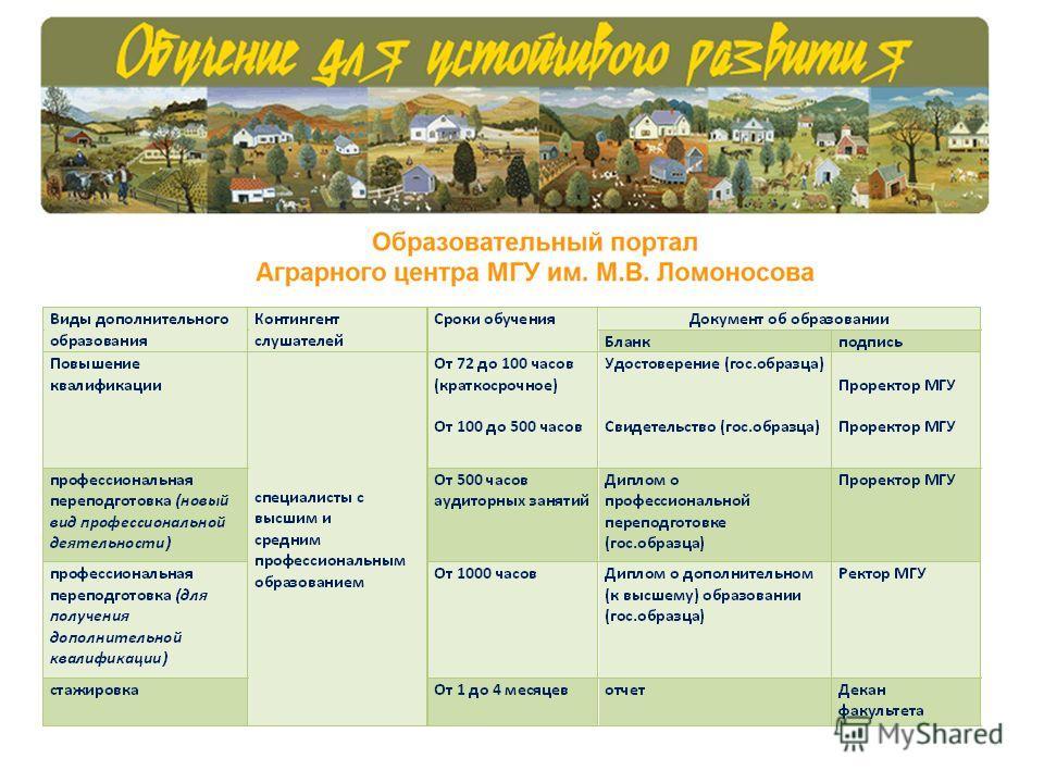 Виды дополнительного образования в МГУ им. М.В. Ломоносова