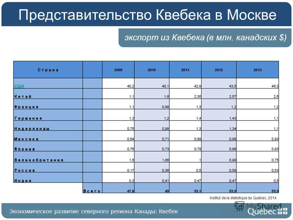 Квебек в общих чертах Представительство Квебека в Москве экспорт из Квебека (в млн. канадских $) Экономическое развитие северного региона Канады: Квебек Institut de la statistique du Québec, 2014