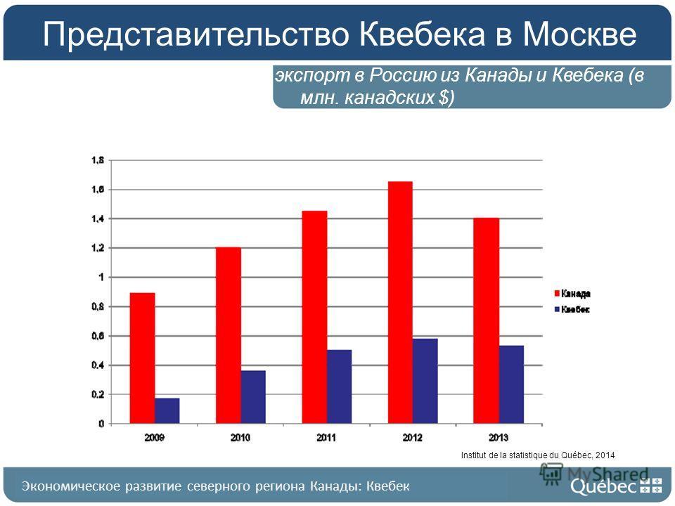Квебек в общих чертах Представительство Квебека в Москве экспорт в Россию из Канады и Квебека (в млн. канадских $) Экономическое развитие северного региона Канады: Квебек Institut de la statistique du Québec, 2014