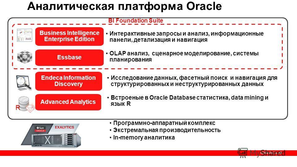 25 Copyright © 2013, Oracle and/or its affiliates. All rights reserved.Confidential – Oracle Internal Аналитическая платформа Oracle Интерактивные запросы и анализ, информационные панели, детализация и навигация Business Intelligence Enterprise Editi