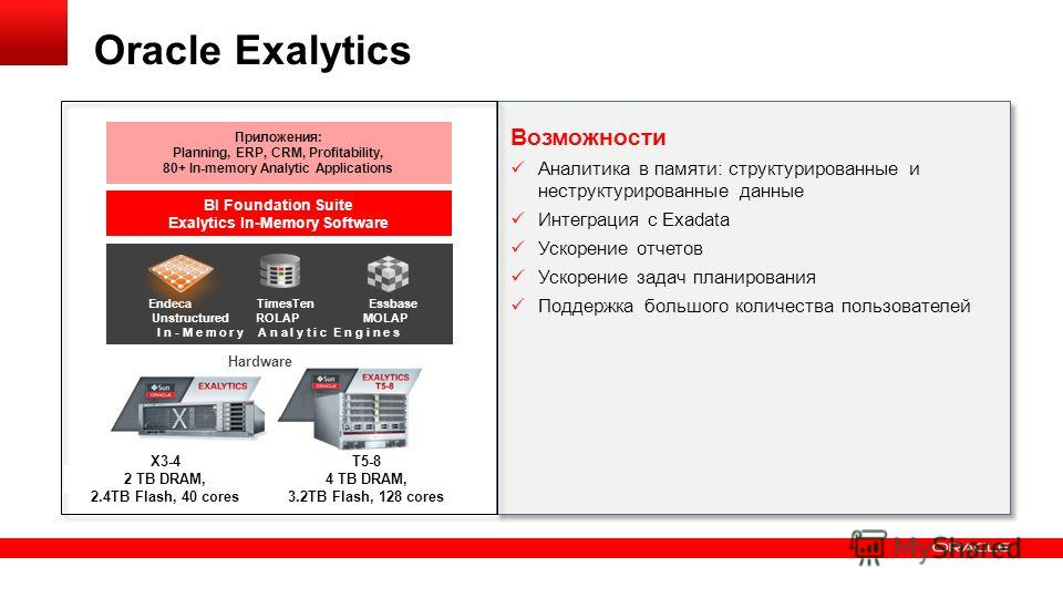 33 Copyright © 2013, Oracle and/or its affiliates. All rights reserved.Confidential – Oracle Internal Oracle Exalytics Возможности Аналитика в памяти: структурированные и неструктурированные данные Интеграция с Exadata Ускорение отчетов Ускорение зад
