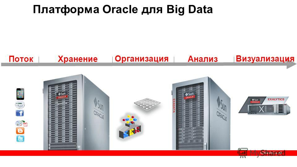 34 Copyright © 2013, Oracle and/or its affiliates. All rights reserved.Confidential – Oracle Internal Хранение Организация Анализ Визуализация Платформа Oracle для Big Data Поток