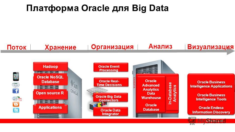 35 Copyright © 2013, Oracle and/or its affiliates. All rights reserved.Confidential – Oracle Internal Хранение Организация Анализ Визуализация Платформа Oracle для Big Data Поток Hadoop Oracle NoSQL Database Applications Open source R Oracle Data Int