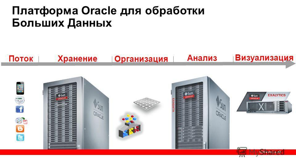 6 Copyright © 2013, Oracle and/or its affiliates. All rights reserved.Confidential – Oracle Internal Хранение Организация Анализ Визуализация Платформа Oracle для обработки Больших Данных Поток