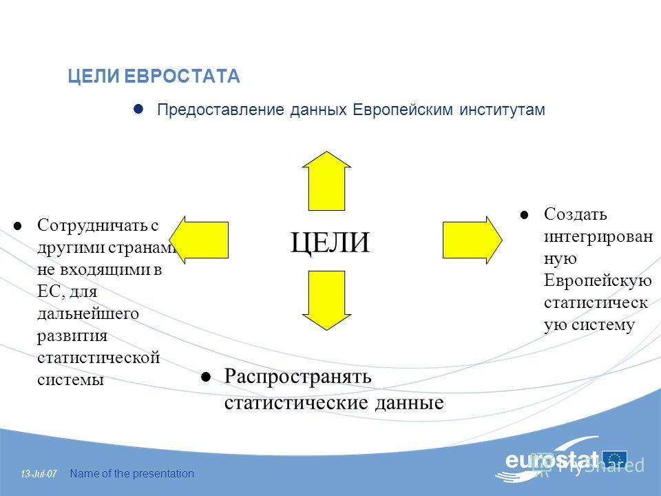 13-Jul-07 Name of the presentation ЦЕЛИ ЕВРОСТАТА lПредоставление данных Европейским институтам l Распространять статистические данные l Сотрудничать с другими странами, не входящими в ЕС, для дальнейшего развития статистической системы l Создать инт