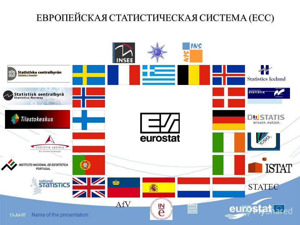 13-Jul-07 Name of the presentation ЕВРОПЕЙСКАЯ СТАТИСТИЧЕСКАЯ СИСТЕМА (ЕСС) STATEC AfV