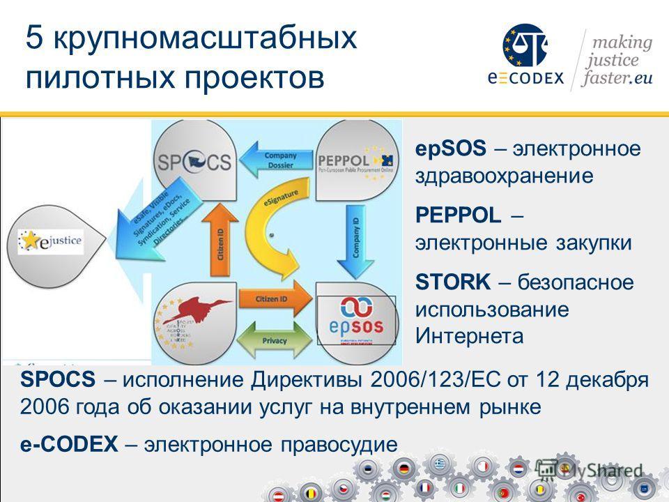 5 крупномасштабных пилотных проектов epSOS – электронное здравоохранение PEPPOL – электронные закупки STORK – безопасное использование Интернета SPOCS – исполнение Директивы 2006/123/EC от 12 декабря 2006 года об оказании услуг на внутреннем рынке e-