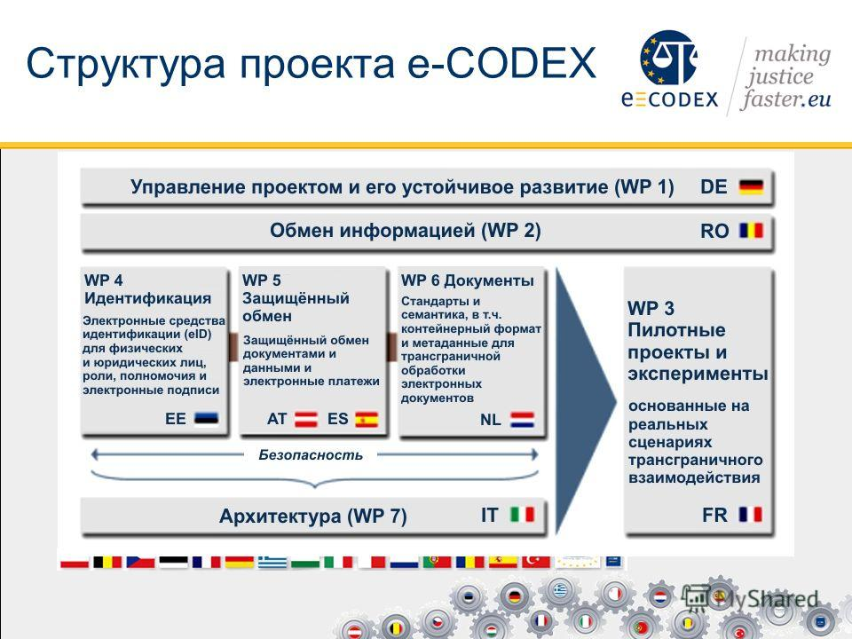 Структура проекта e-CODEX