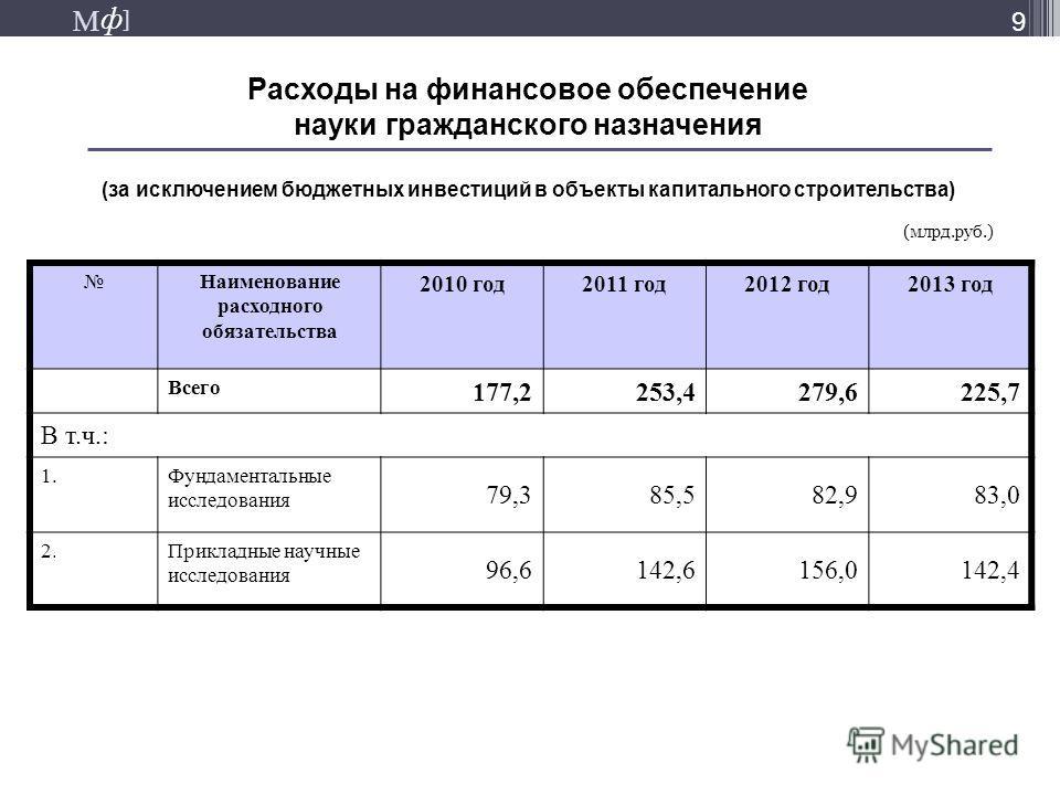 М ] ф М ] ф 9 Расходы на финансовое обеспечение науки гражданского назначения (за исключением бюджетных инвестиций в объекты капитального строительства) Наименование расходного обязательства 2010 год2011 год2012 год2013 год Всего 177,2253,4279,6225,7