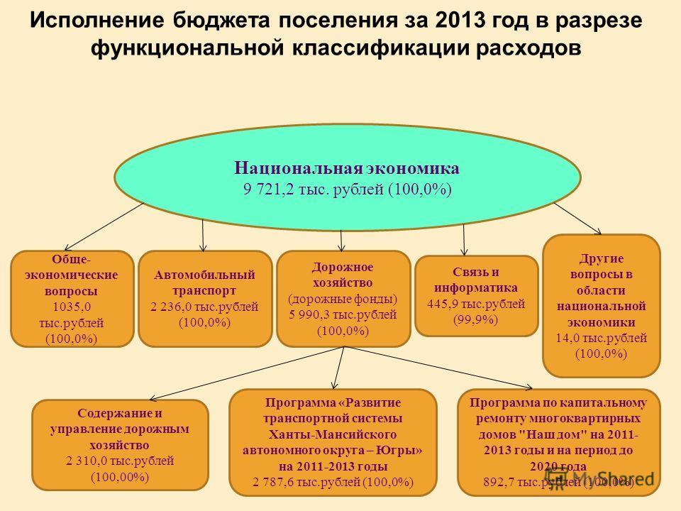 Исполнение бюджета поселения за 2013 год в разрезе функциональной классификации расходов Национальная экономика 9 721,2 тыс. рублей (100,0%) Обще- экономические вопросы 1035,0 тыс.рублей (100,0%) Автомобильный транспорт 2 236,0 тыс.рублей (100,0%) До