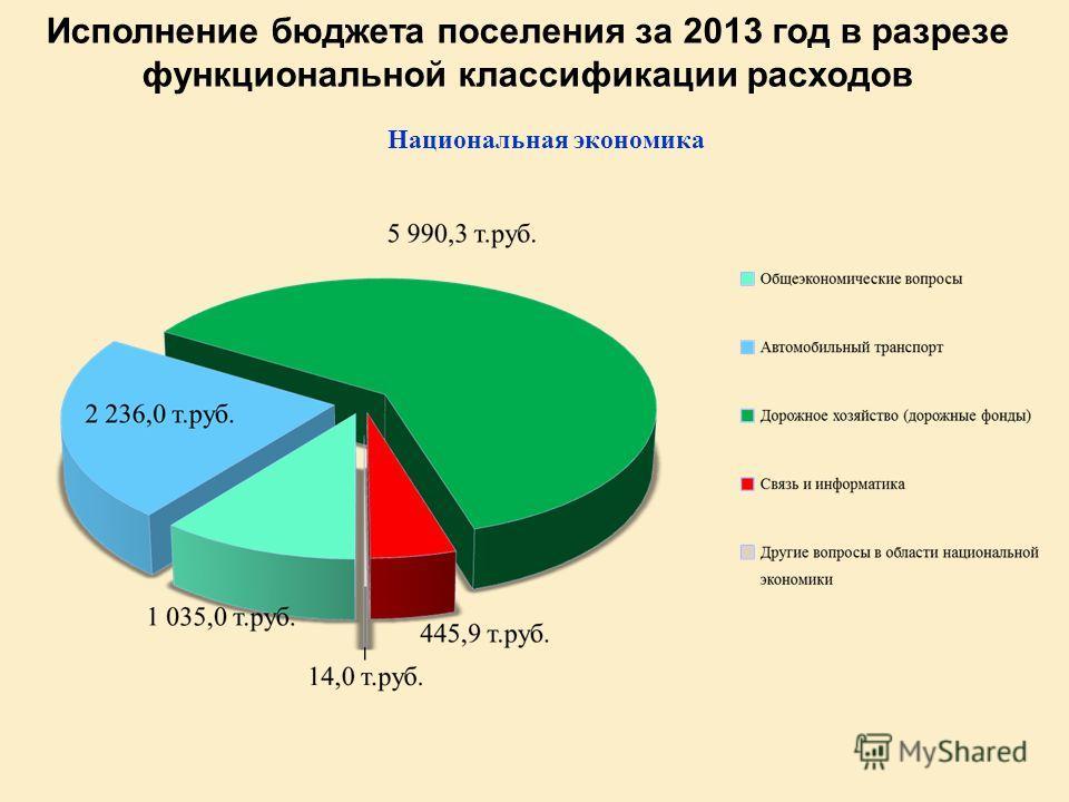 Исполнение бюджета поселения за 2013 год в разрезе функциональной классификации расходов Национальная экономика