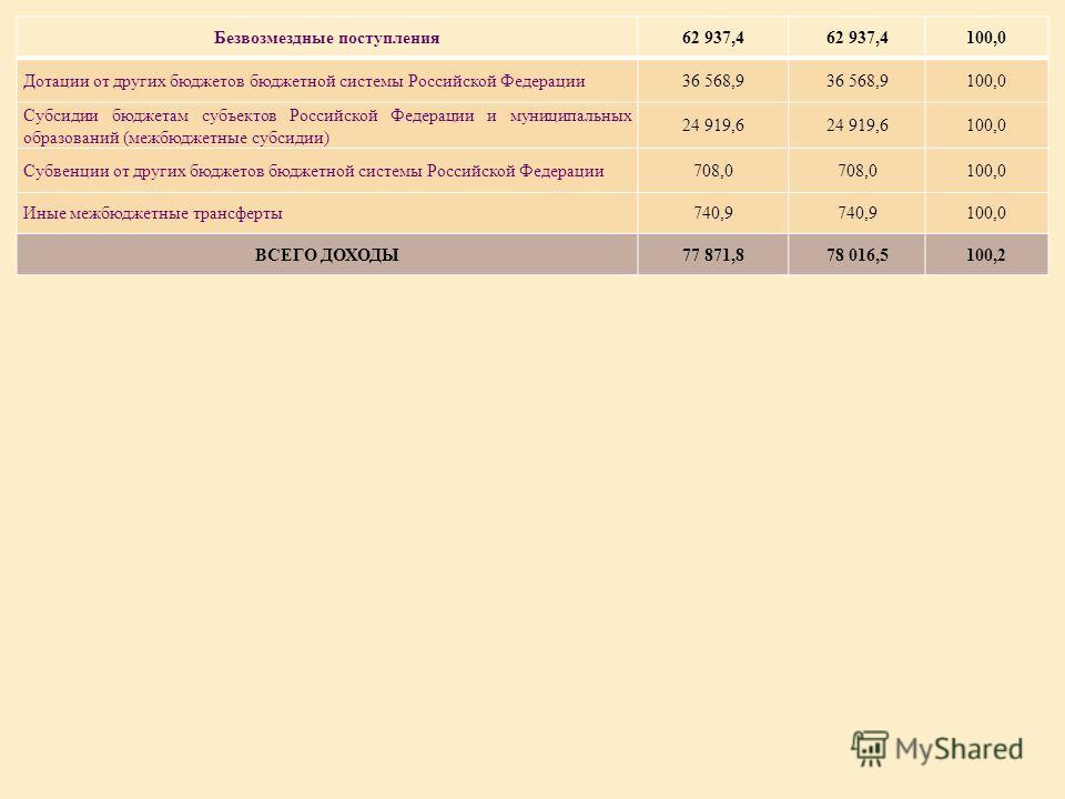 Безвозмездные поступления62 937,4 100,0 Дотации от других бюджетов бюджетной системы Российской Федерации36 568,9 100,0 Субсидии бюджетам субъектов Российской Федерации и муниципальных образований (межбюджетные субсидии) 24 919,6 100,0 Субвенции от д