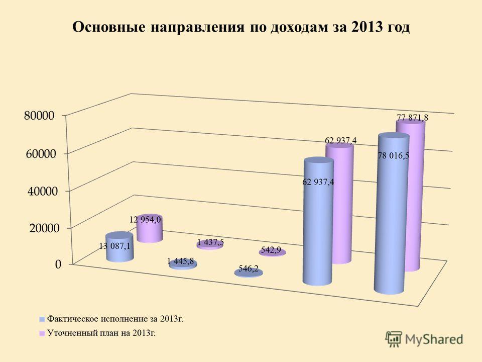 Основные направления по доходам за 2013 год