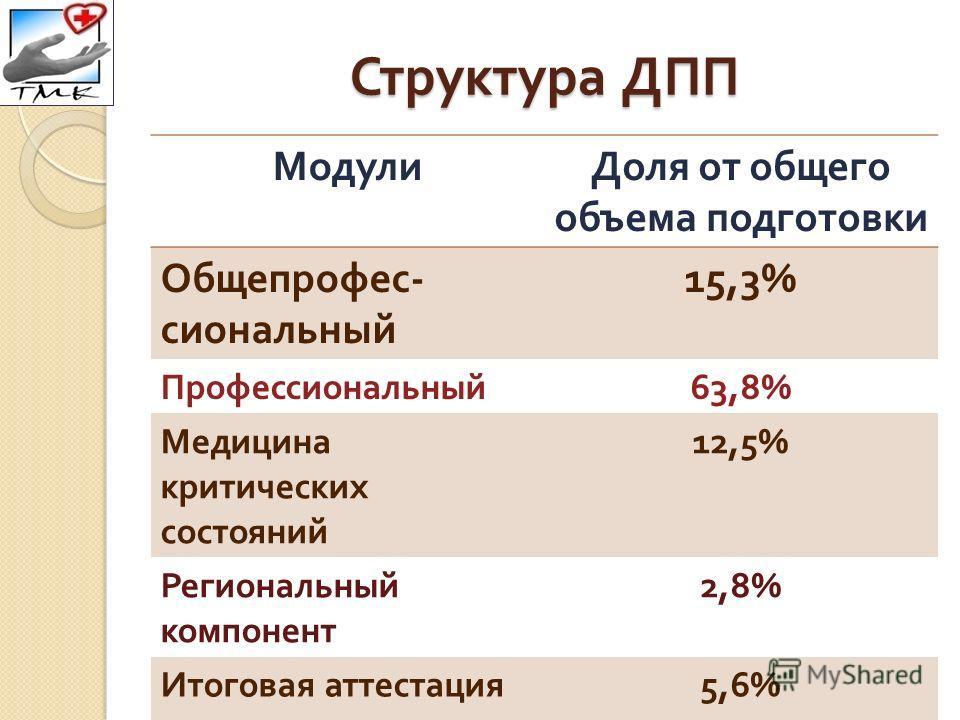Структура ДПП МодулиДоля от общего объема подготовки Общепрофес - сиональный 15,3% Профессиональный 63,8% Медицина критических состояний 12,5% Региональный компонент 2,8% Итоговая аттестация 5,6%