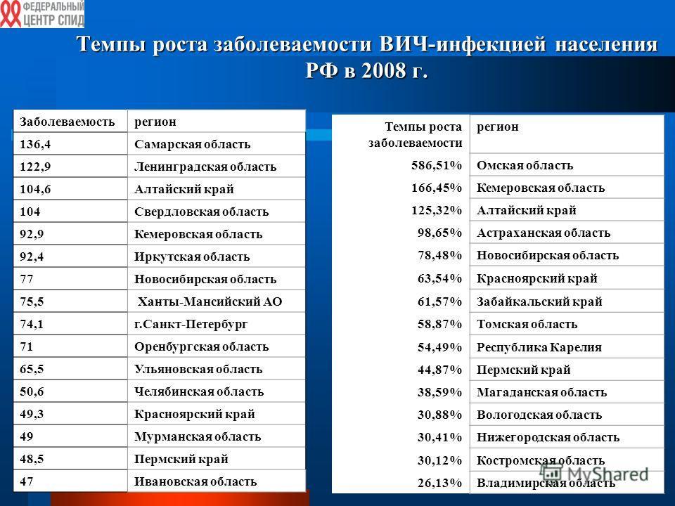 Темпы роста заболеваемости ВИЧ-инфекцией населения РФ в 2008 г. Темпы роста заболеваемости регион 586,51%Омская область 166,45%Кемеровская область 125,32%Алтайский край 98,65%Астраханская область 78,48%Новосибирская область 63,54%Красноярский край 61