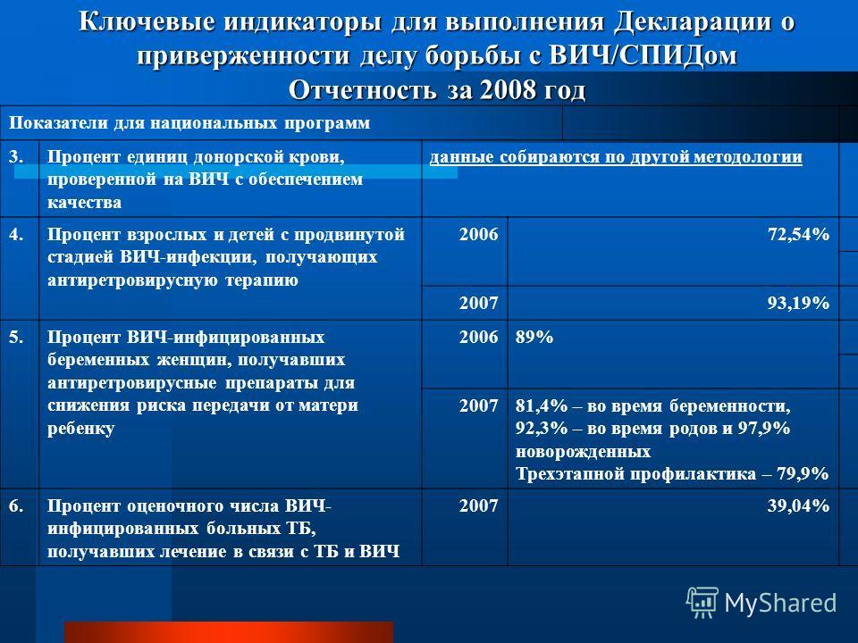 Ключевые индикаторы для выполнения Декларации о приверженности делу борьбы с ВИЧ/СПИДом Отчетность за 2008 год Показатели для национальных программ 3.Процент единиц донорской крови, проверенной на ВИЧ с обеспечением качества данные собираются по друг